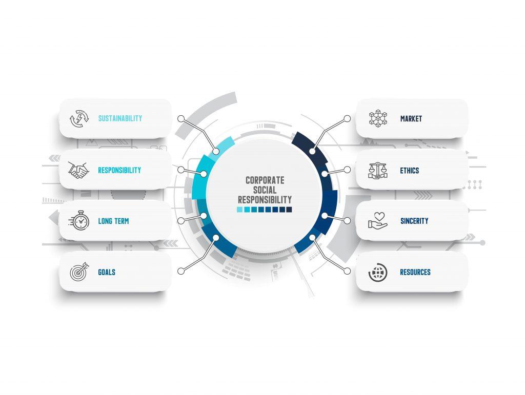 social responsibilty of brands corporate social responsibility examples