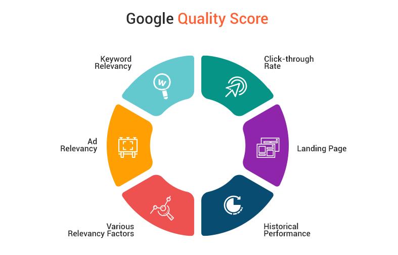 4-Ways-to-Raise-Your-Google-Ads-Quality-Score
